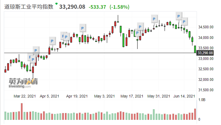 """调整或正进行!穆迪警告美联储""""转鹰""""将引发美股10%-20%回调"""