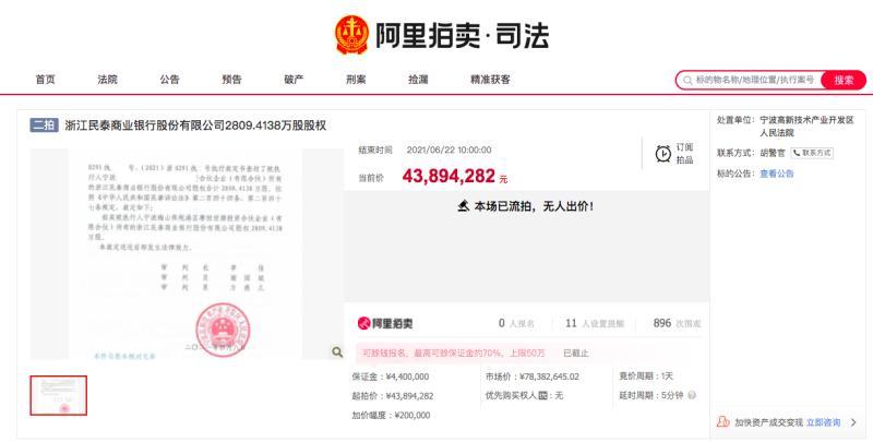 浙江民泰银行股权屡次流拍背后:净利润下滑8%,因信贷业务违规遭罚180万