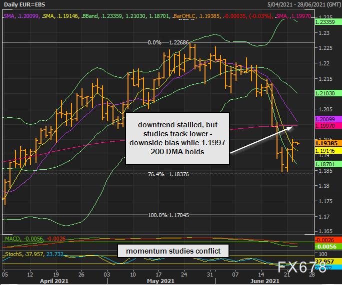 欧元仍呈偏空倾向,美元走势占主导