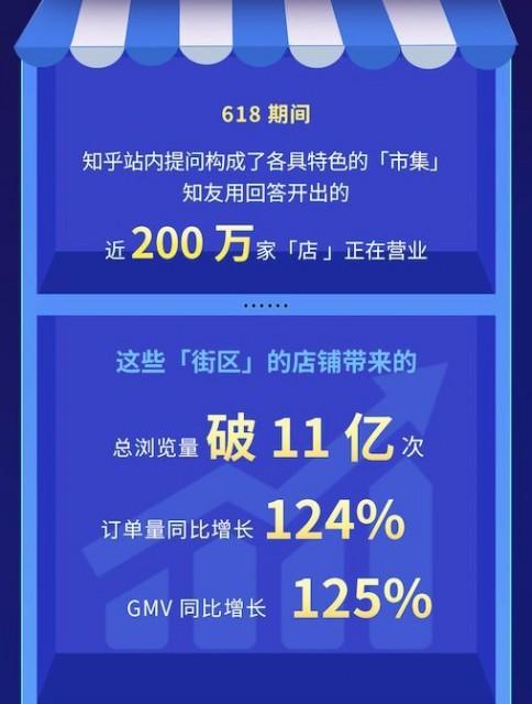 """知乎发布618""""问答市集报告"""":带货回答200万条 GMV同比增125%"""