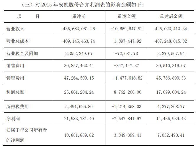 安妮股份因虚构收入收到监管函 其子公司虚增营收逾一千万