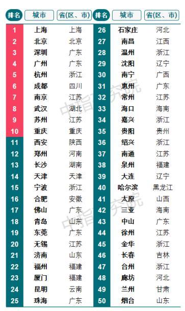 2021城市开发投资吸引力榜出炉:上海居首 杭州连续4年居第5