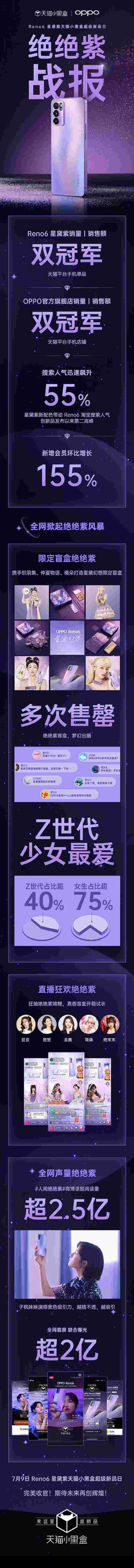 OPPO Reno6星黛紫首销斩获天猫手机单品销量冠军:2799元