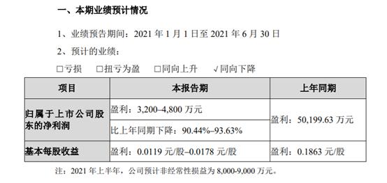 欧菲光预计净利骤降九成 北向资金已大幅减持