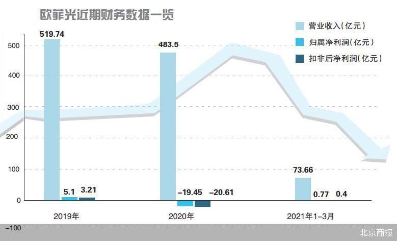 被苹果踢群后,欧菲光预计上半年净利跌九成