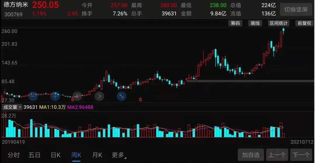 磷酸铁锂火爆:特斯拉加码,A股龙头公司两年上涨8倍!