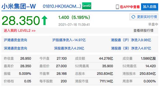 小米集团港股涨超5% 雷军称小米手机销量超苹果晋升全球第二