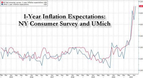 美国通胀担忧创13年之最!7月消费者信心指数意外大幅下滑