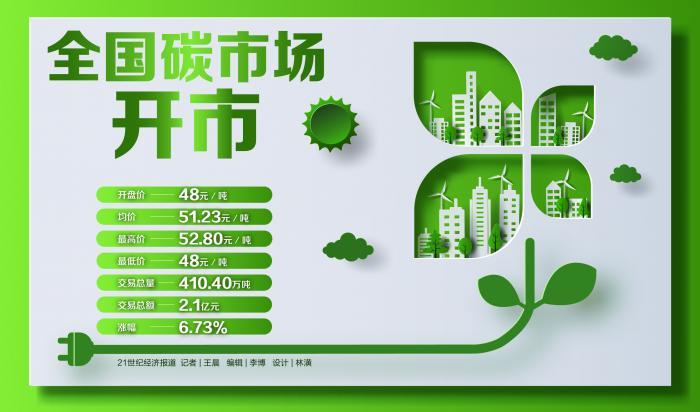 全国碳市场鸣锣开市:首日碳价超50元/吨 配额分配为长期看点