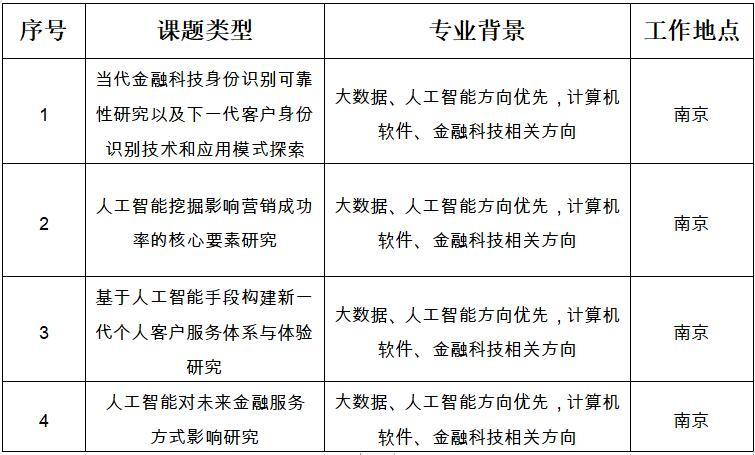 江苏银行2021年博士后研究人员招收简章 (绿色金融与信息科技专题)