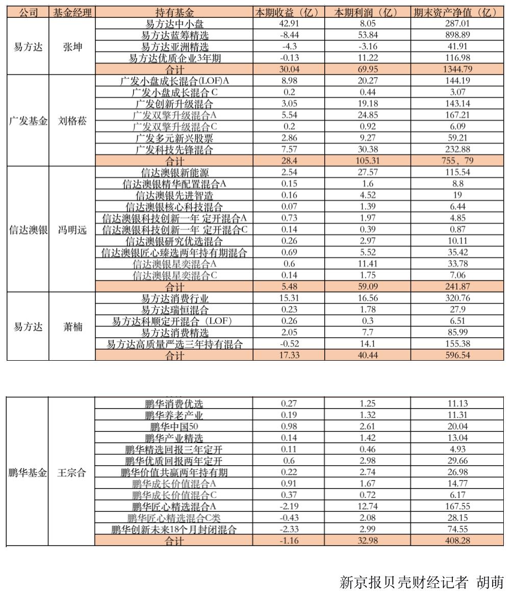 """明星基金经理""""新宠""""名单曝光!张坤、刘格菘在买什么股票?"""