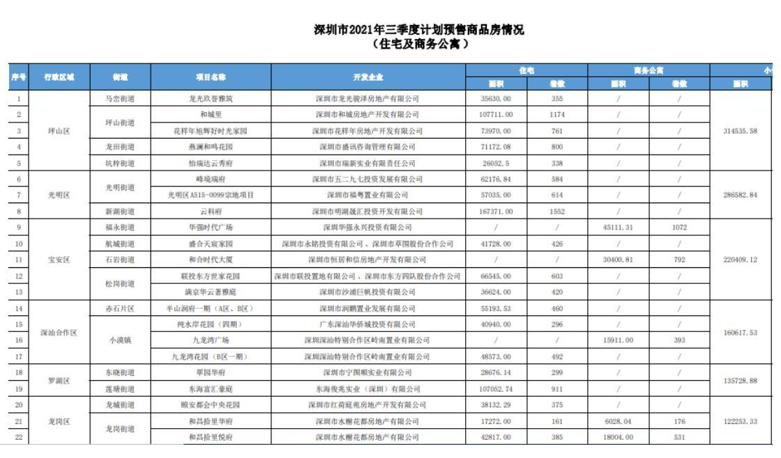 深圳网红片区新房开盘遇冷