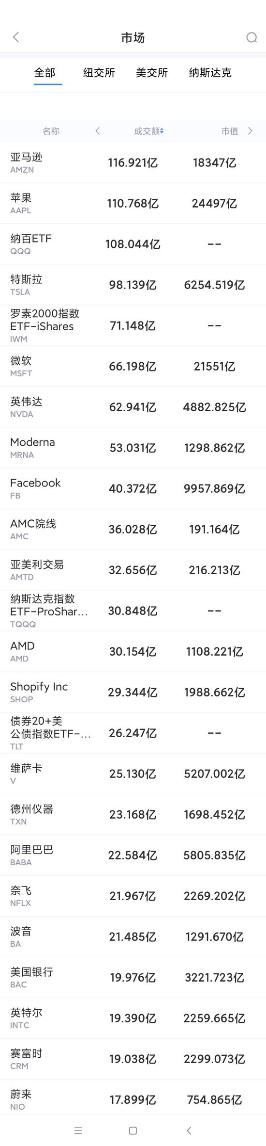 7月22日美股成交额最大20只股票 微软股价再创历史新高