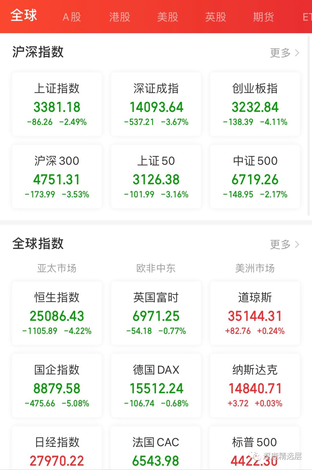 """精选层一周年平淡如水,A股港股中概股上演""""跳水牛""""!"""