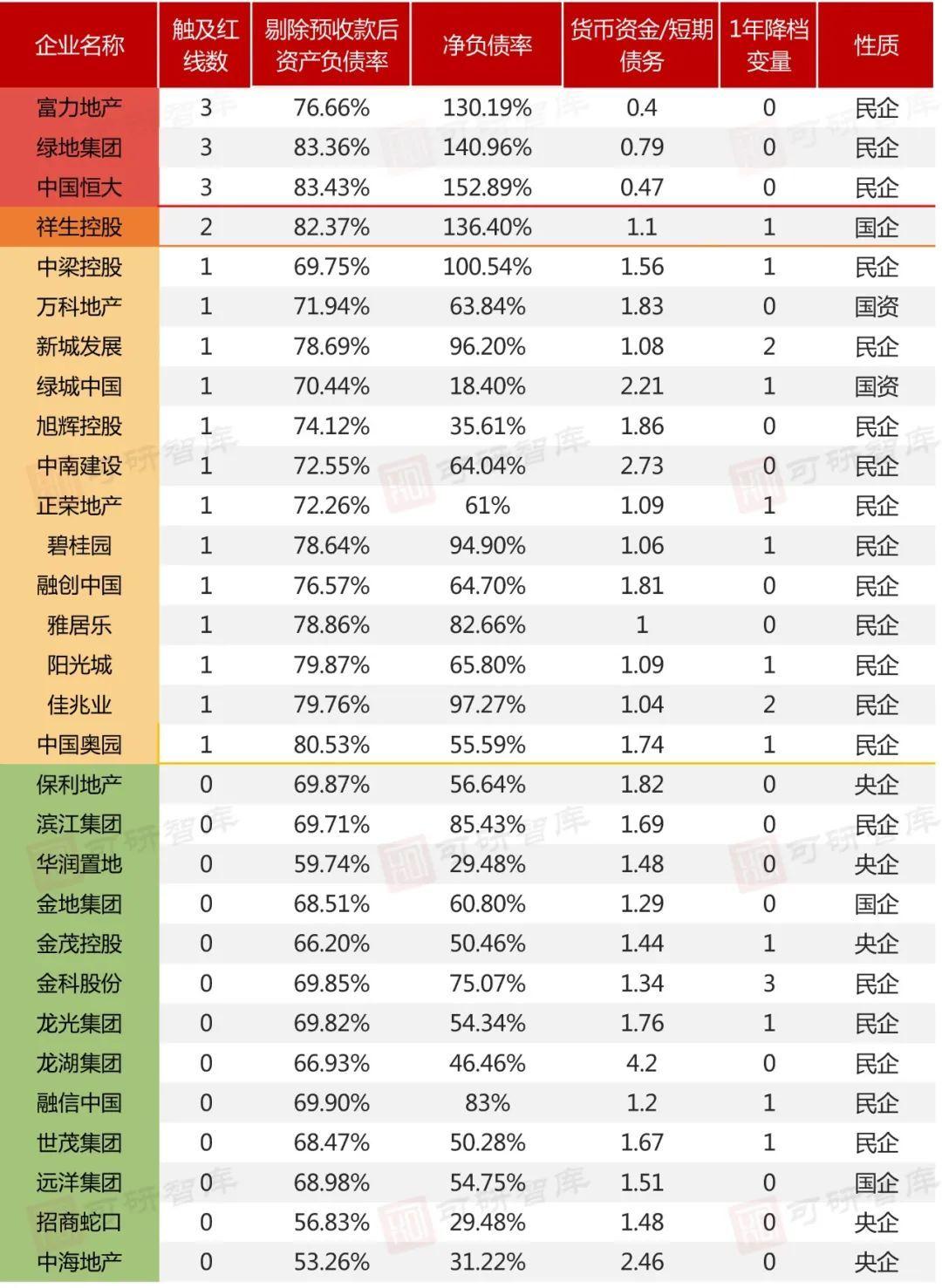"TOP30房企""三道红线""研究,17家房企踩线"