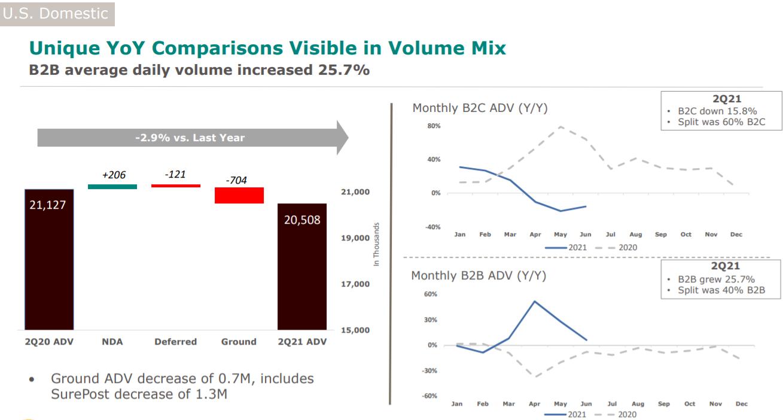 美国物流巨头Q2财报预警电商消费增速见顶 股价跳空大跌