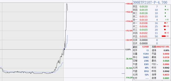 早盘ETF认沽期权全线飘红 一大风险不容忽视
