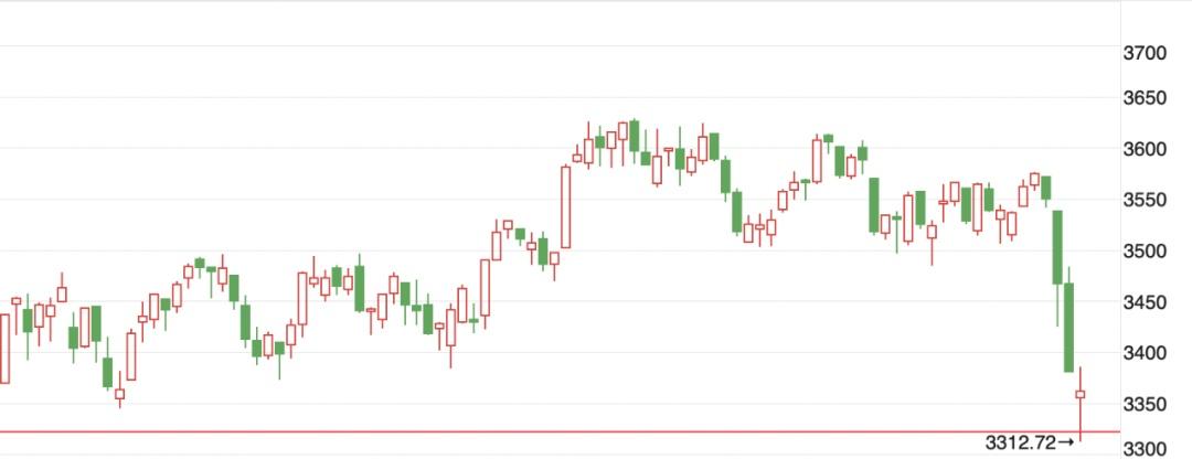 大跌后,A股企稳了吗?