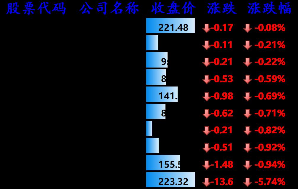 股讯   中概股普涨 芯片销售给力拉动高通营收增长63%