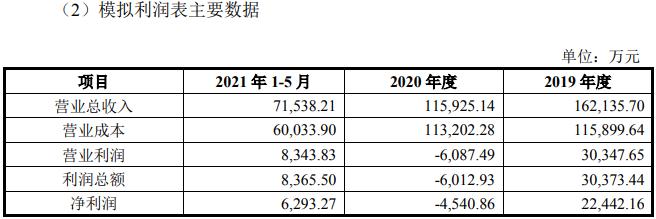 中盐化工整合两大碱业资产  拟市场化融资28亿元摘牌受让发投碱业