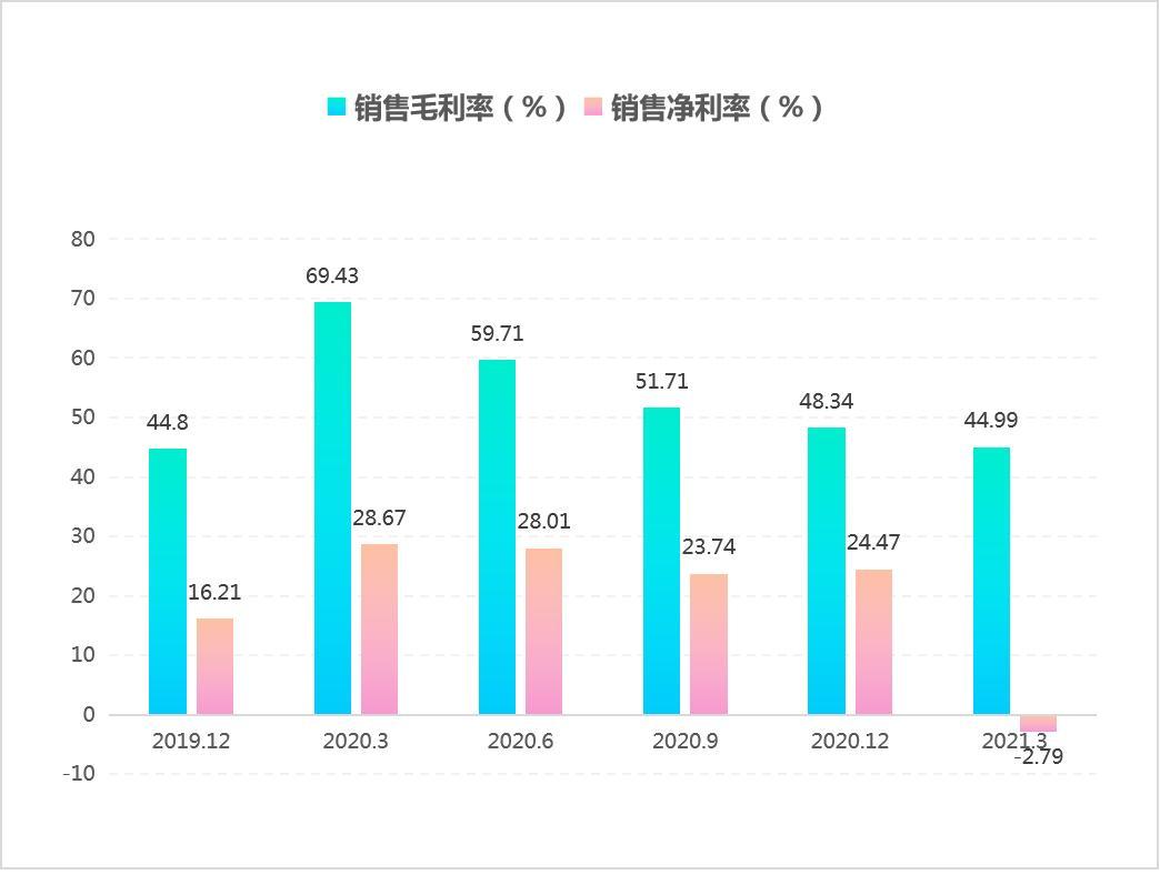 和讯SGI公司 芯海科技业绩不佳 净利润和净利率双双下滑,跌为负数