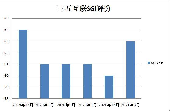 和讯SGI公司| 三五互联连亏三年,实控人被限制高消费,股价较历史最高点已下跌近92%!