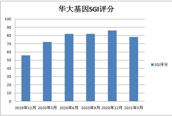 和讯SGI公司  华大基因上半年净利预降39%,股价下跌42%,疫情红利还能吃多久?
