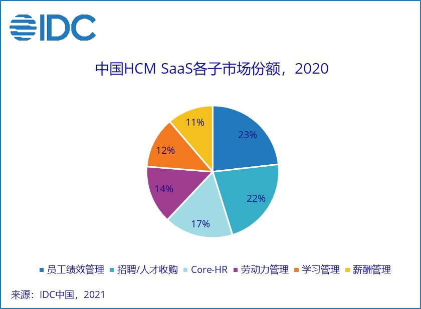 IDC公布中国HCM SaaS市场最新数据 北森连续5年领跑