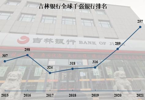 吉林银行上半年实现净利润9.37亿元 跻身全球千强银行第257名