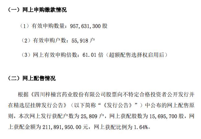 梓橦宫精选层发行网上申购倍数61倍创7月以来最低水平