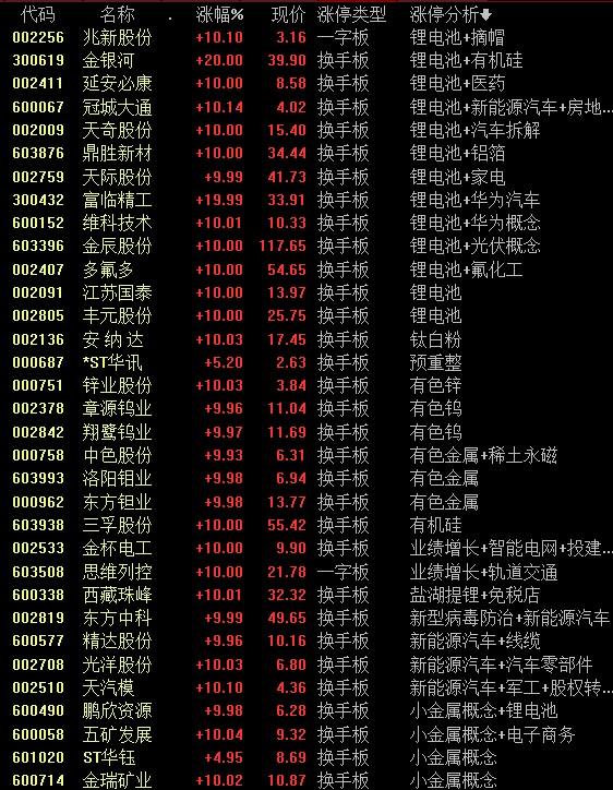 复盘丨周期股大涨锂电板块强者恒强,热门赛道追涨资金需谨慎!可从一类股中择优布局