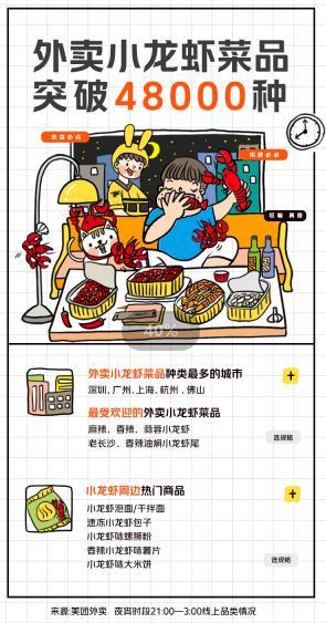 """夜宵外卖催生""""夜宅经济"""" 幼龙虾外卖菜品突破48000栽"""