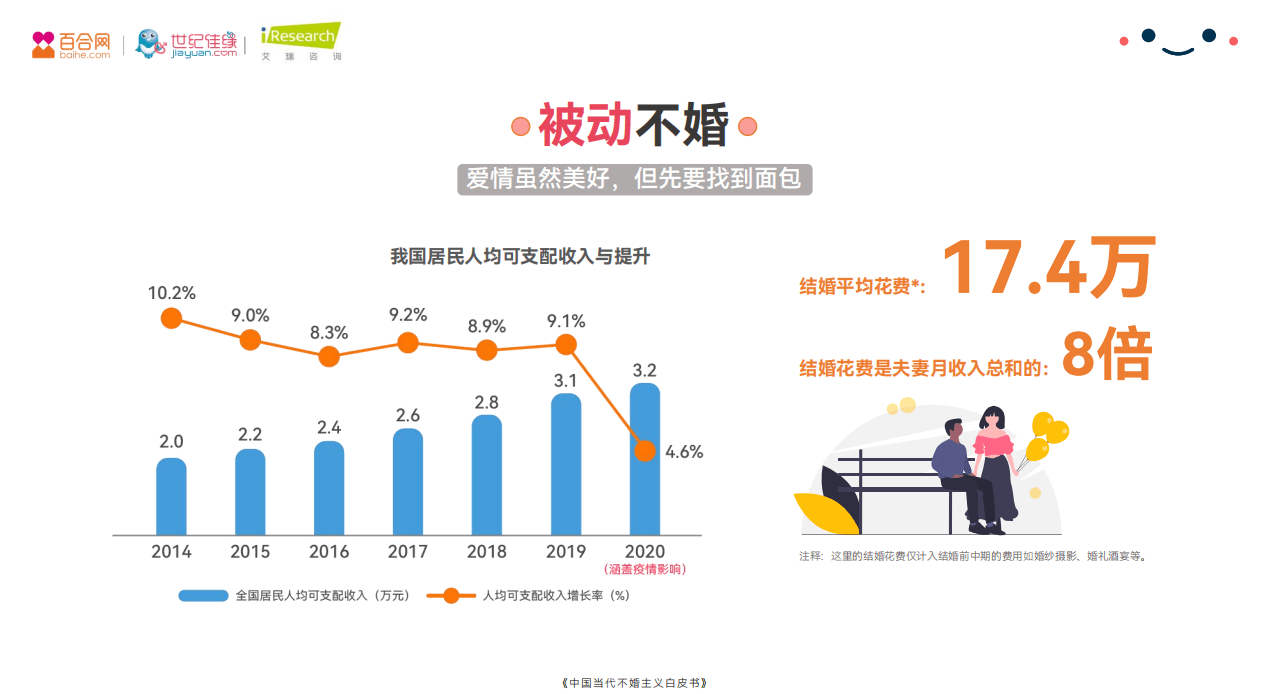 百合佳缘集团发布2021年中国当代不婚主义白皮书——《不婚面面观》