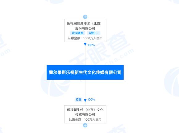 乐视网全资子公司因版权纠纷 同时起诉优酷和华为