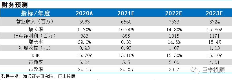 脱水研报:烘培行业绝对龙头 估值有望回归 ROE为17% 看涨32%