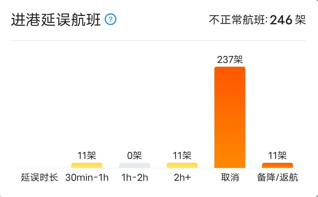 雷电黄色预警!北京两机场近900架次航班被取消