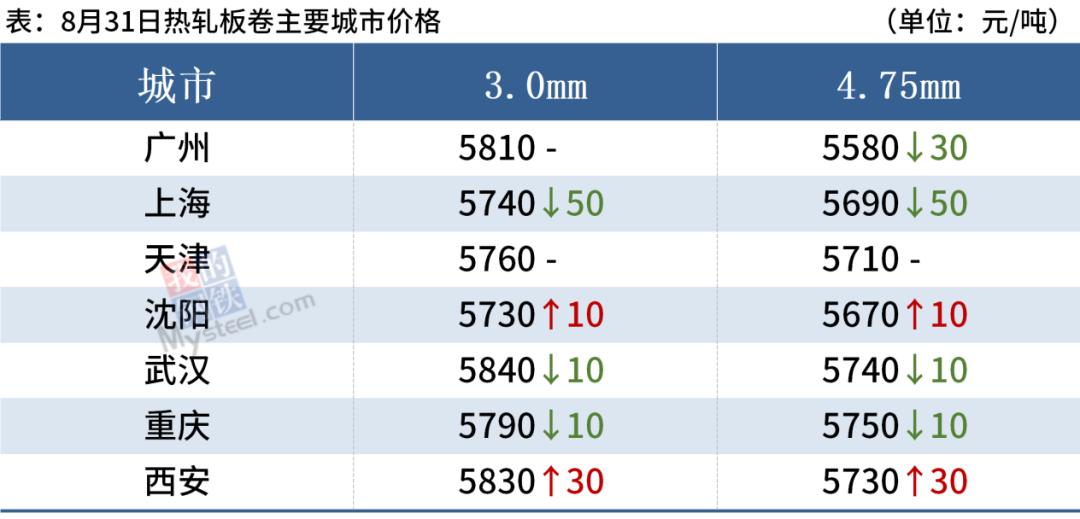 钢坯站上5000,铁矿石下跌5%,钢价涨势放缓
