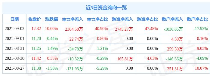 9月2日亚翔集成涨停分析:折叠屏,中芯国际概念股,半导体概念热股