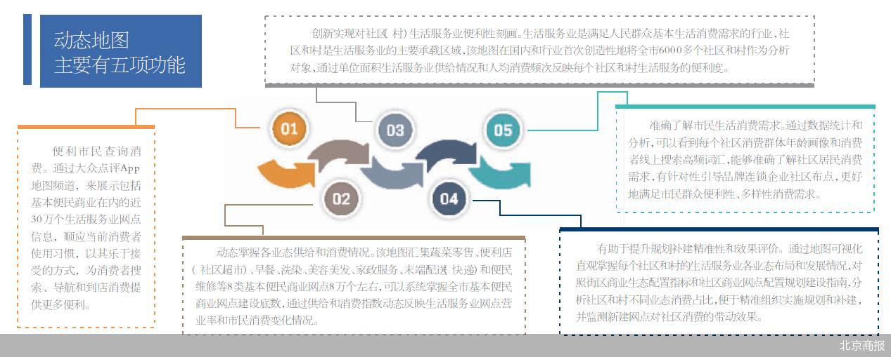北京市生活服务业网点动态地图上线