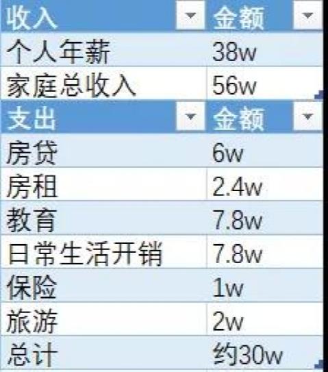 """""""年薪50万,我在深圳根本买不起房"""""""