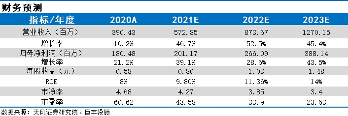 脱水研报:骨科器械龙头 毛利为90% 净利增长近40% 增长有望持续