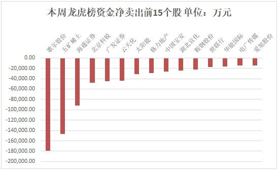 【一周资金路线图】主力资金净流出892亿 资金抢筹有色金属板块