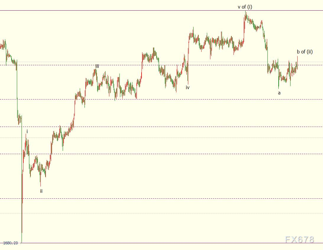 现货黄金反弹艰难,FED鹰派阵营壮大,通胀上涨似无大碍