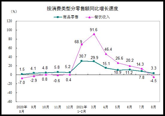 统计局:8月社会消费品零售总额同比增长2.5% 比2019年8月增长3.0%