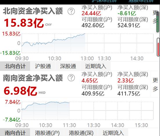 午评:北向资金半天净流入15.83亿元 沪股通净流入24.44亿元