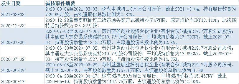 南卫股份拟发2.5亿元可转债 高管接连减持 股东股权大量质押