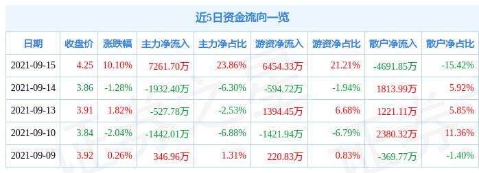 9月15日东旭蓝天涨停分析:光伏,储能,泛在电力物联网概念热股