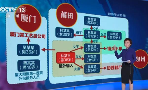 福建形成3个疫情传播中心:一个小学、一个鞋厂、一个公司
