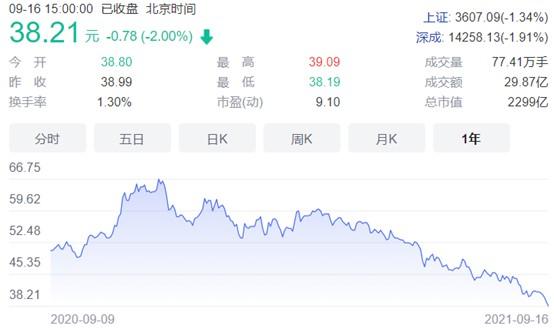 """格力电器股价跌回两年前 高瓴""""被套"""" 有投资者加杠杆爆仓"""