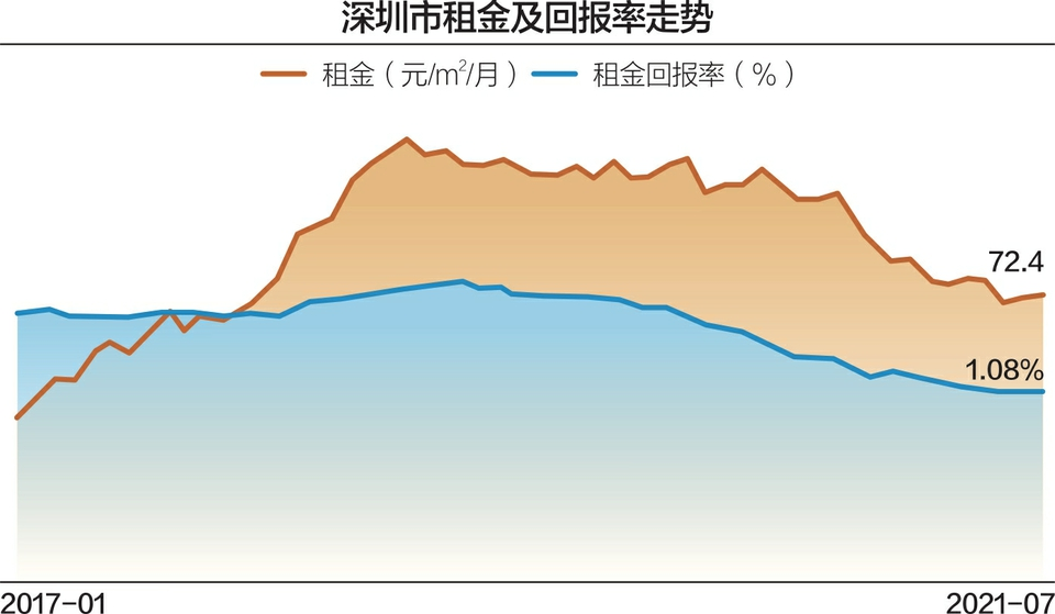 部分房源租金半年内涨近千元 深圳首次对公租房轮候者发补贴